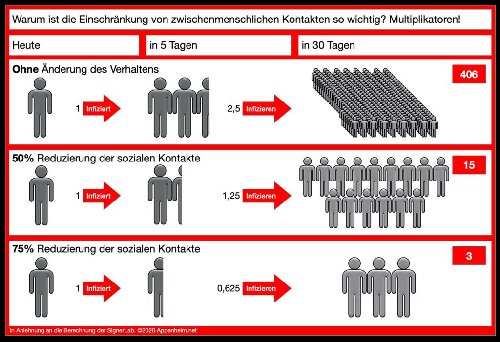 Infektionsmultiplikatoren ©2020 Appenheim.net